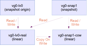 LVM snapshots explained - Clever Net Systems
